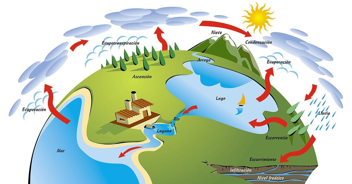 Resultado de imagen para IMAGENES DEL CIClo del agua