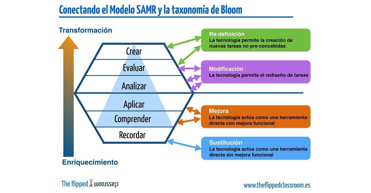 La taxonomía de Bloom con el modelo SAMR
